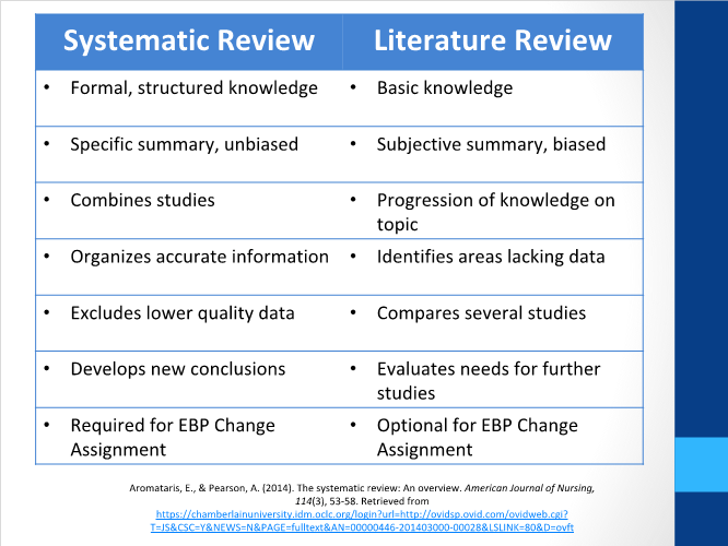 Table: Systematic Review vs. Literature Reivew